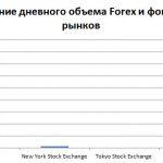 Размер валютного рынка форекс