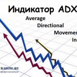 Индикатор ADX (Average Directional Movement Index)