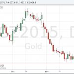 Цены на золото резко упали до новых многолетних минимумов