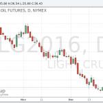 Цены на нефть восстанавливаются после четырех дней снижения