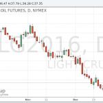 Цены на нефть продолжили рост после выхода данных о запасах