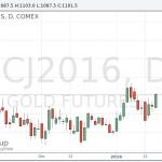 Цены на золото выросли