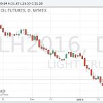 Стоимость нефти продолжает расти