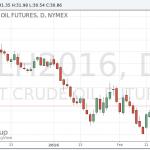 Цена на нефть вышла на негативную территорию после данных по запасам
