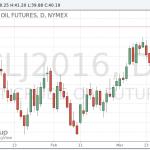 Цены на нефть WTI утратили завоеванные ранее позиции и перешли на негативную территорию