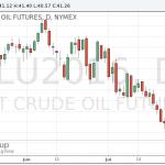 Цены на нефть прекратили падение
