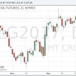 Котировки нефти снижаются