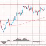 Утро на форекс и прогноз на день: Сессия среды на валютном рынке началась с ослабления доллара