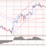 Утро на форекс и прогноз на день: Сессия четверга на валютном рынке началась относительно спокойно