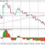 Утро на форекс и прогноз на день: Австралийский доллар остается под давлением. Фунт стабилен перед заседание Банка Англии